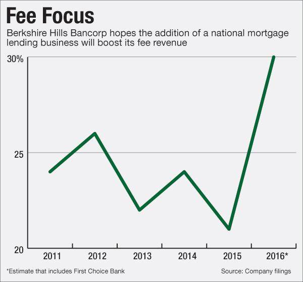 Scale Matters': Expanding in Mortgages as Others Pull Back :: Kihei ...